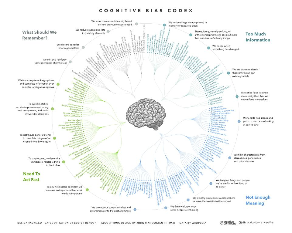 cognitive_bias_codex _-_ 180_biases_designed_by_john_manoogian_iii_jm3